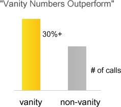 Vanity numbers generate more inbound sales calls