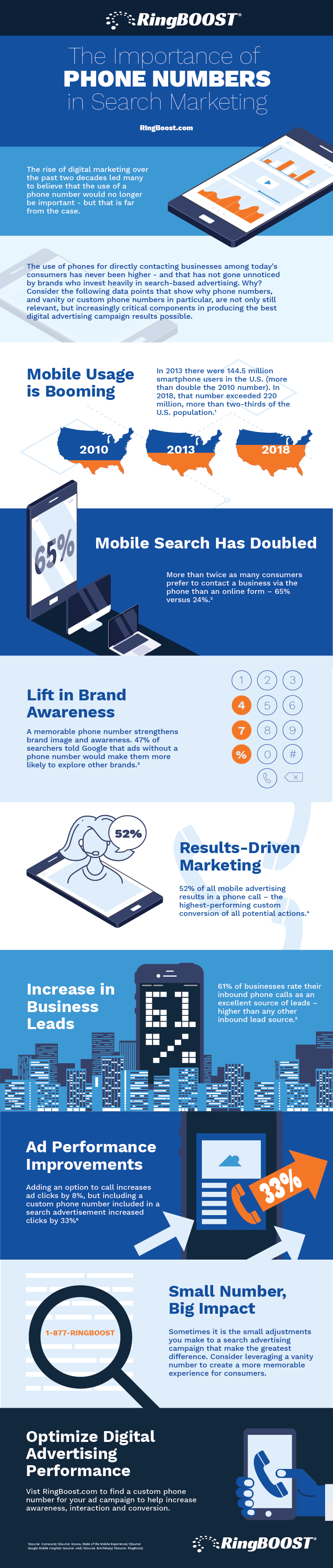 Using Custom Phone Numbers in Search Marketing Infographic