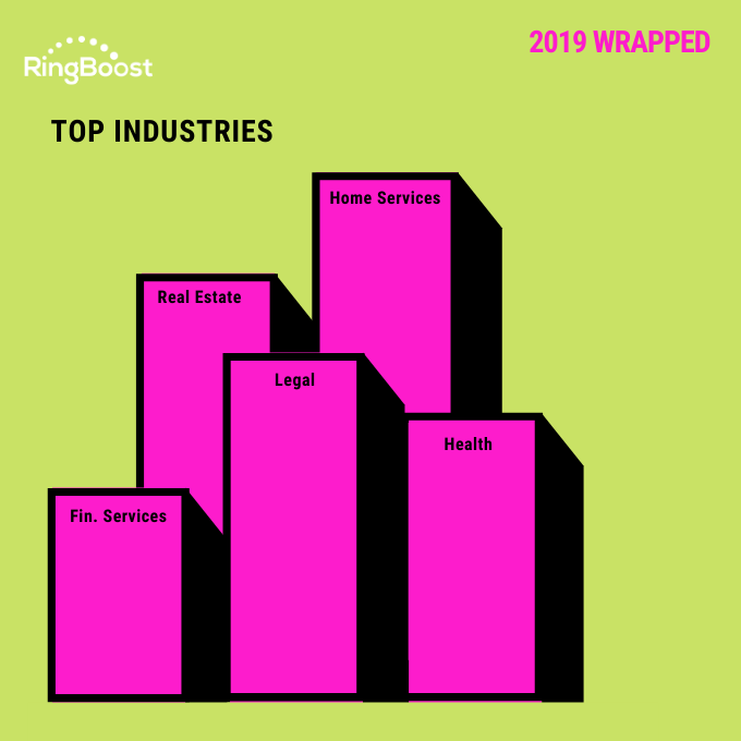 2019 Wrapped - top industries