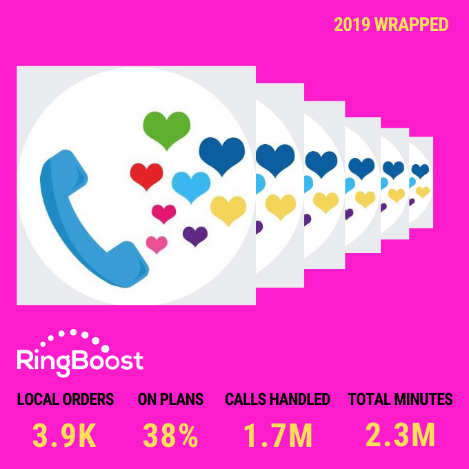 2019 Wrapped: Local Phone Number Stats