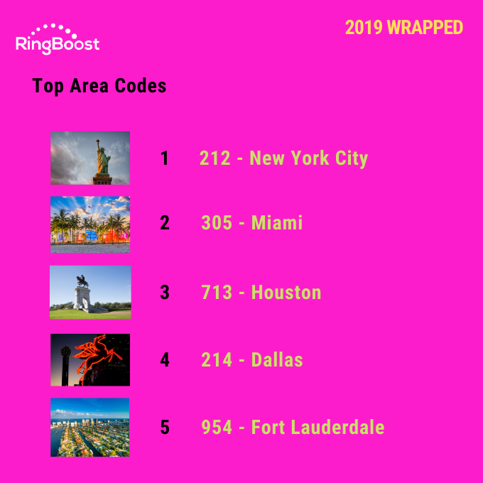 2019 Wrapped - Top Area Codes